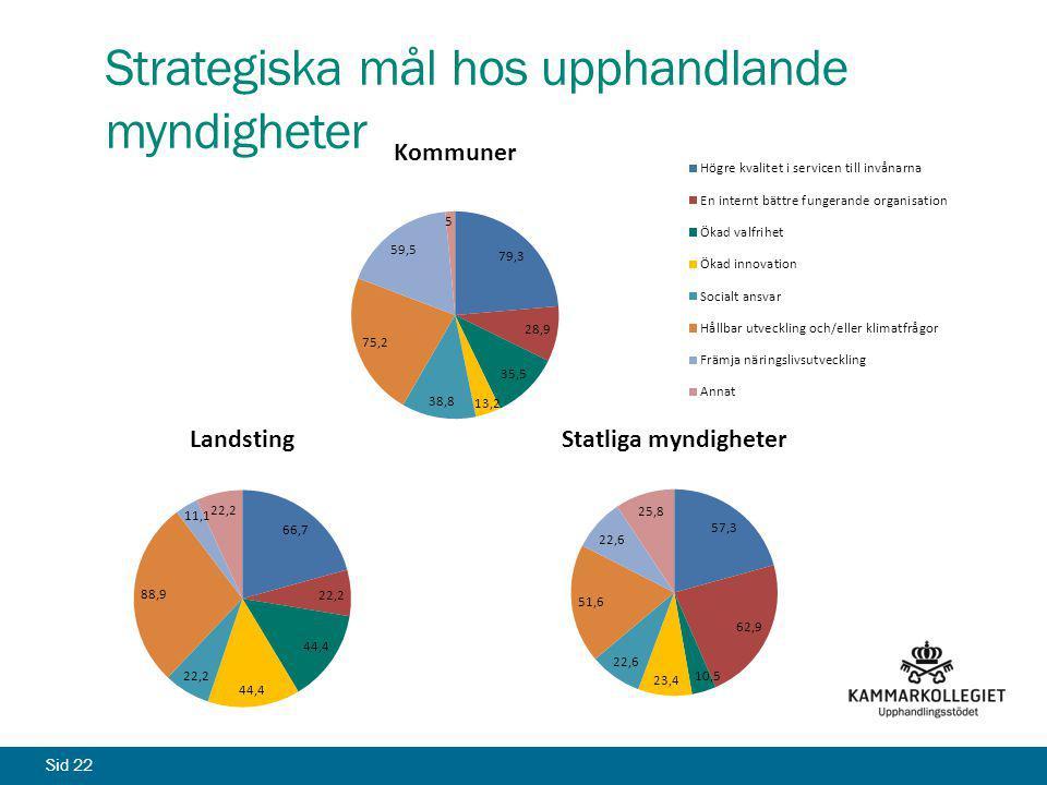 Sid 22 Strategiska mål hos upphandlande myndigheter