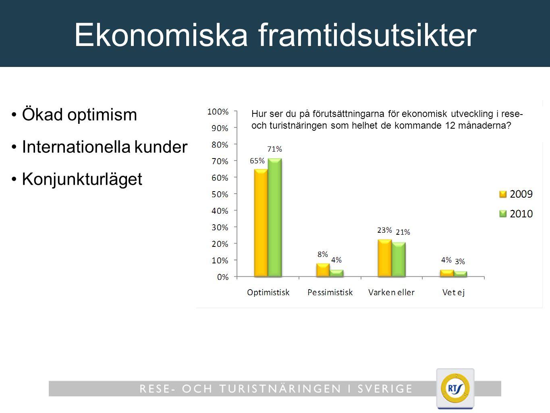 Ekonomiska framtidsutsikter Ökad optimism Internationella kunder Konjunkturläget Hur ser du på förutsättningarna för ekonomisk utveckling i rese- och turistnäringen som helhet de kommande 12 månaderna