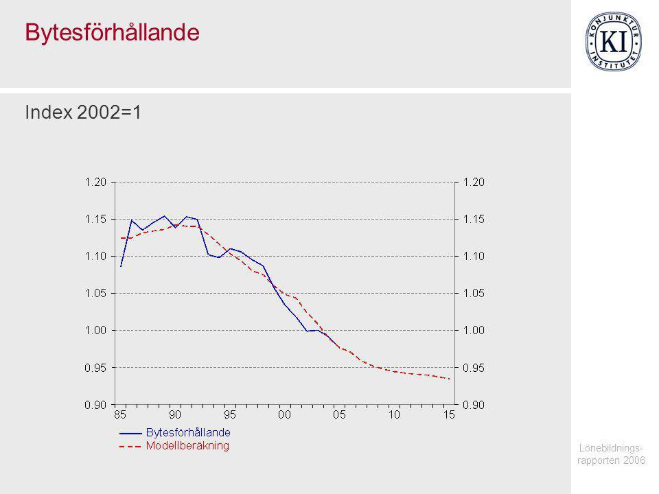 Lönebildnings- rapporten 2006 Bytesförhållande Index 2002=1