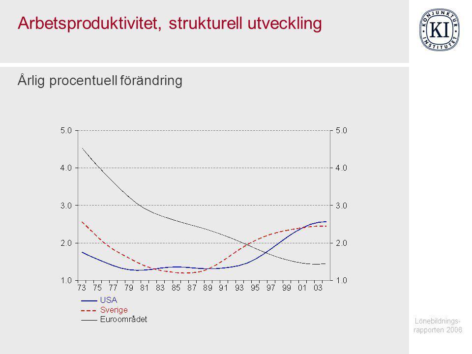 Lönebildnings- rapporten 2006 Arbetskostnadsandelar, strukturell utveckling Procent av förädlingsvärdet