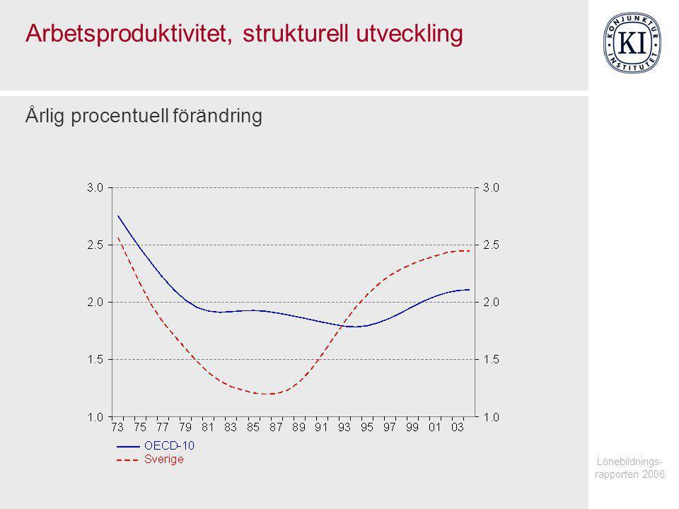Lönebildnings- rapporten 2006 Arbetsproduktivitet i tillverkningsindustrin Årlig procentuell förändring
