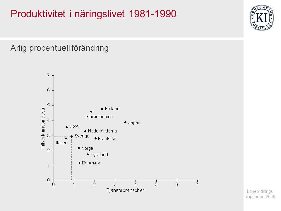Lönebildnings- rapporten 2006 Produktivitet i näringslivet 1981-1990 Årlig procentuell förändring