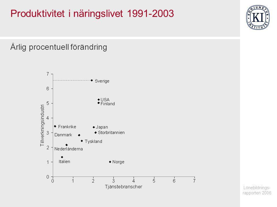 Lönebildnings- rapporten 2006 Produktivitet i tjänstebranscher Årlig procentuell förändring