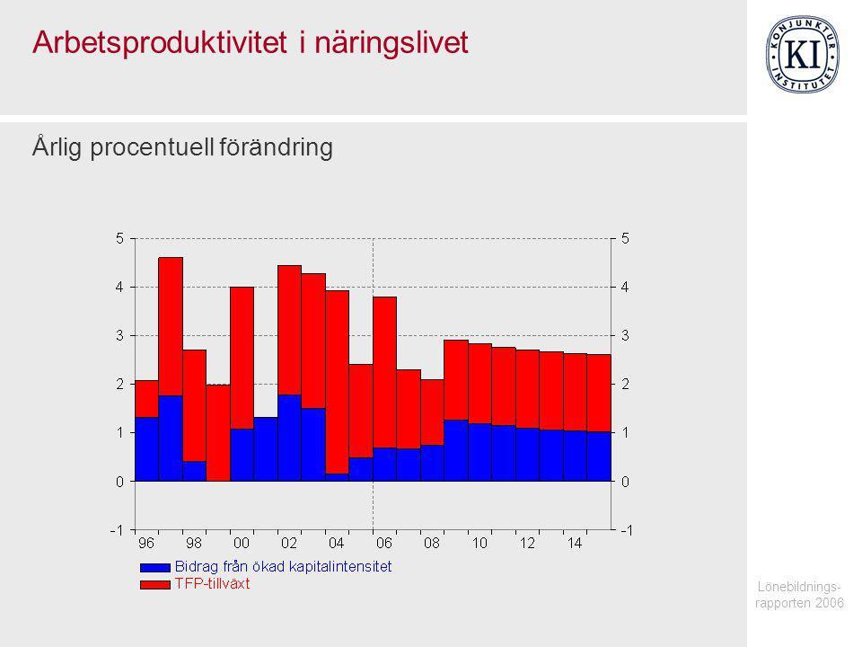 Lönebildnings- rapporten 2006 Arbetsproduktivitet i näringslivet Årlig procentuell förändring