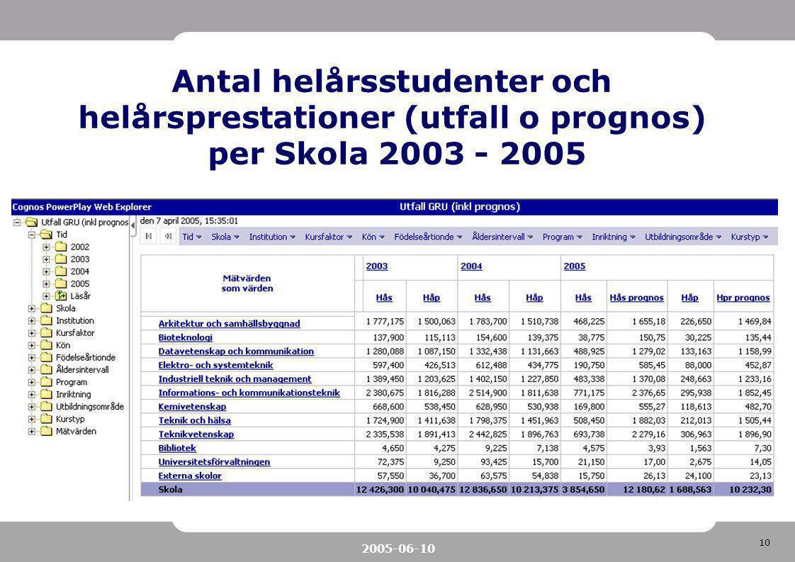 10 2005-06-10 Antal helårsstudenter och helårsprestationer (utfall o prognos) per Skola 2003 - 2005
