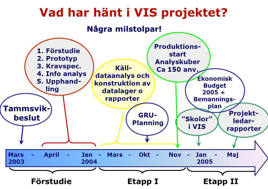 Vad har hänt i VIS projektet? Mars - April - Jan - Mars - Okt - Nov - Jan - Maj 2003 2004 2005 Några milstolpar! Tammsvik- beslut 1. Förstudie 2. Prot