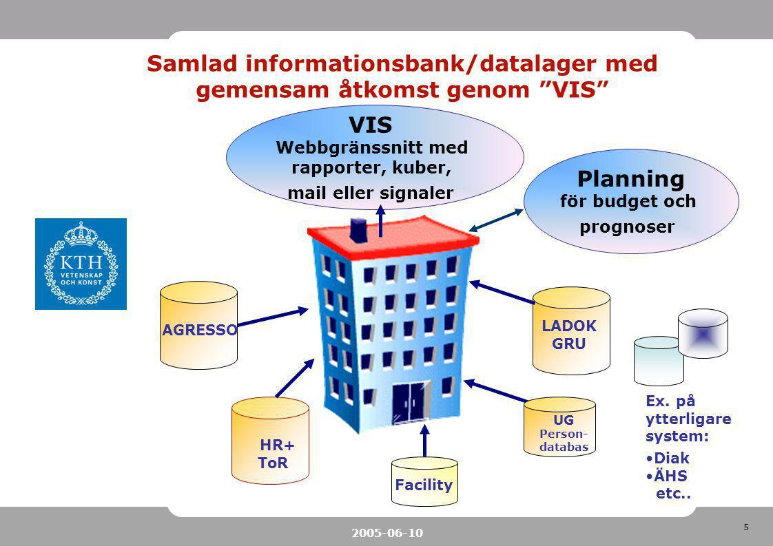 5 2005-06-10 VIS Webbgränssnitt med rapporter, kuber, mail eller signaler AGRESSO HR+ ToR LADOK GRU UG Person- databas Facility Ex. på ytterligare sys