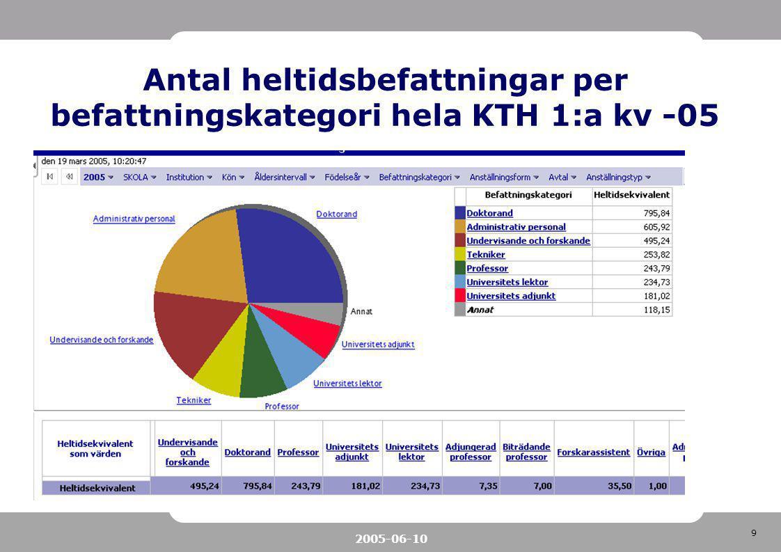 9 2005-06-10 Antal heltidsbefattningar per befattningskategori hela KTH 1:a kv -05