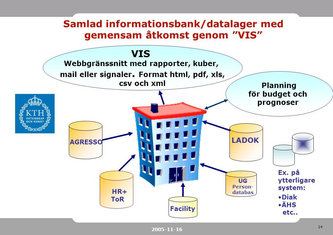 14 2005-11-16 VIS Webbgränssnitt med rapporter, kuber, mail eller signaler. Format html, pdf, xls, csv och xml AGRESSO HR+ ToR LADOK UG Person- databa