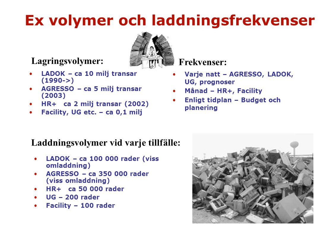 Ex volymer och laddningsfrekvenser LADOK – ca 10 milj transar (1990->) AGRESSO – ca 5 milj transar (2003) HR+ ca 2 milj transar (2002) Facility, UG et