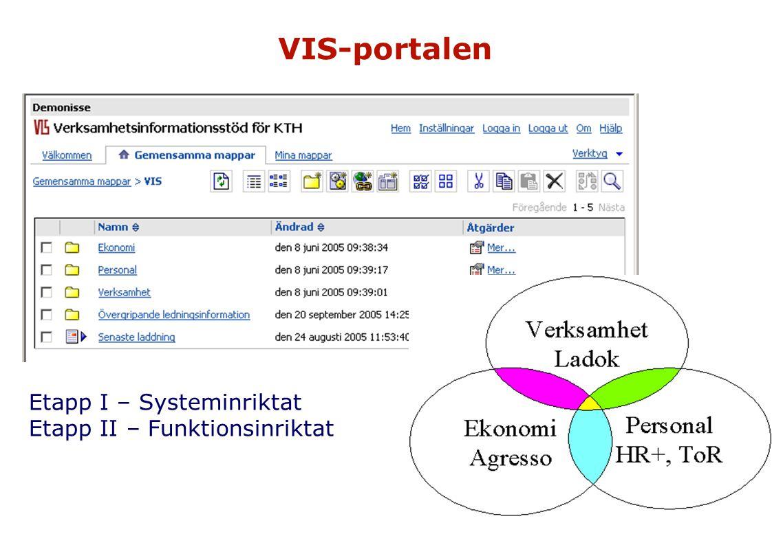 VIS-portalen Etapp I – Systeminriktat Etapp II – Funktionsinriktat
