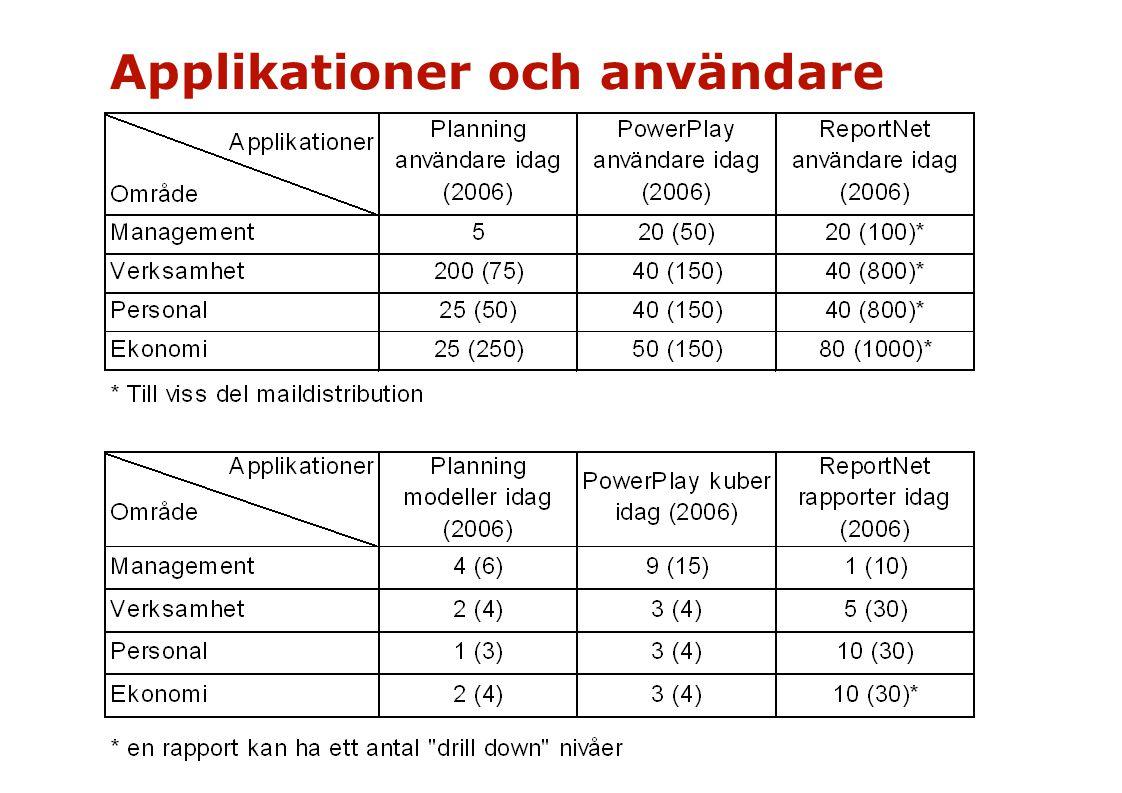 Applikationer och användare