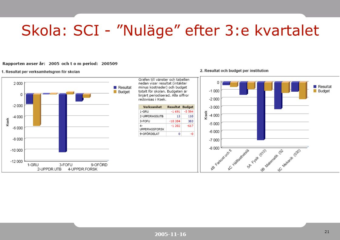 """21 2005-11-16 Skola: SCI - """"Nuläge"""" efter 3:e kvartalet"""