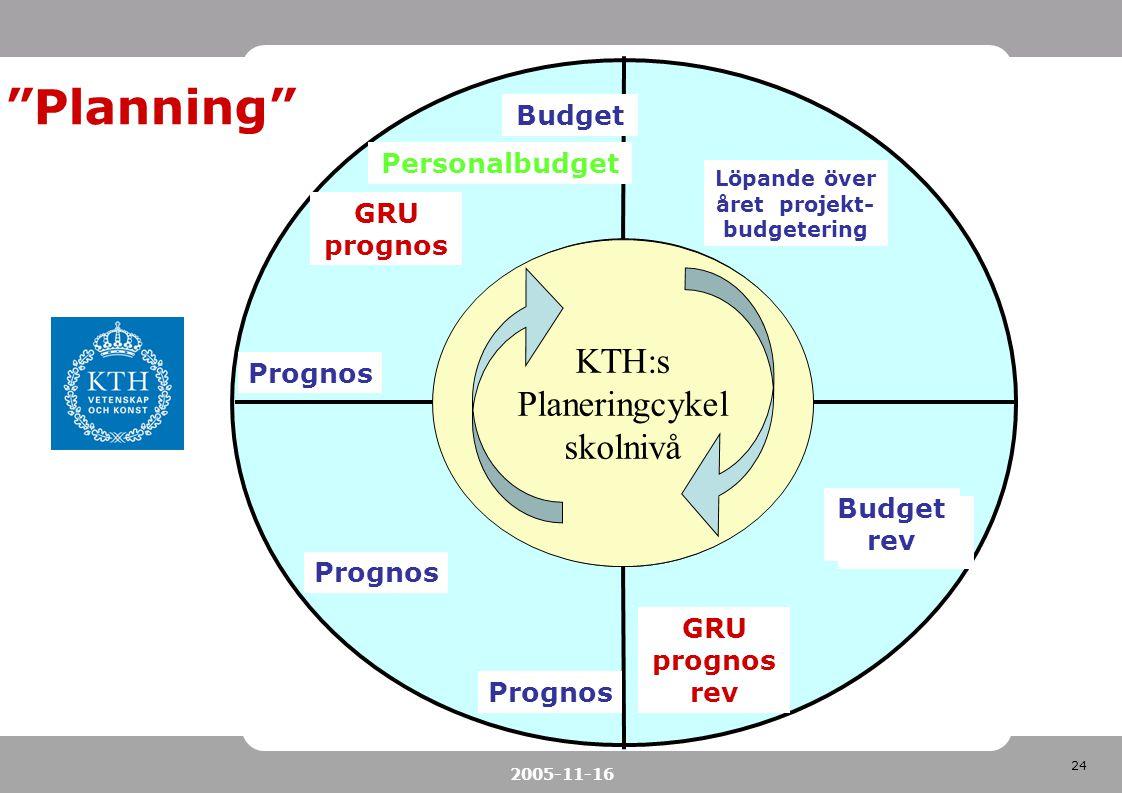 24 2005-11-16 KTH:s planeringcykel KTH:s Planeringcykel skolnivå GRU prognos Budget Personalbudget Budget rev Prognos GRU prognos rev Löpande över åre
