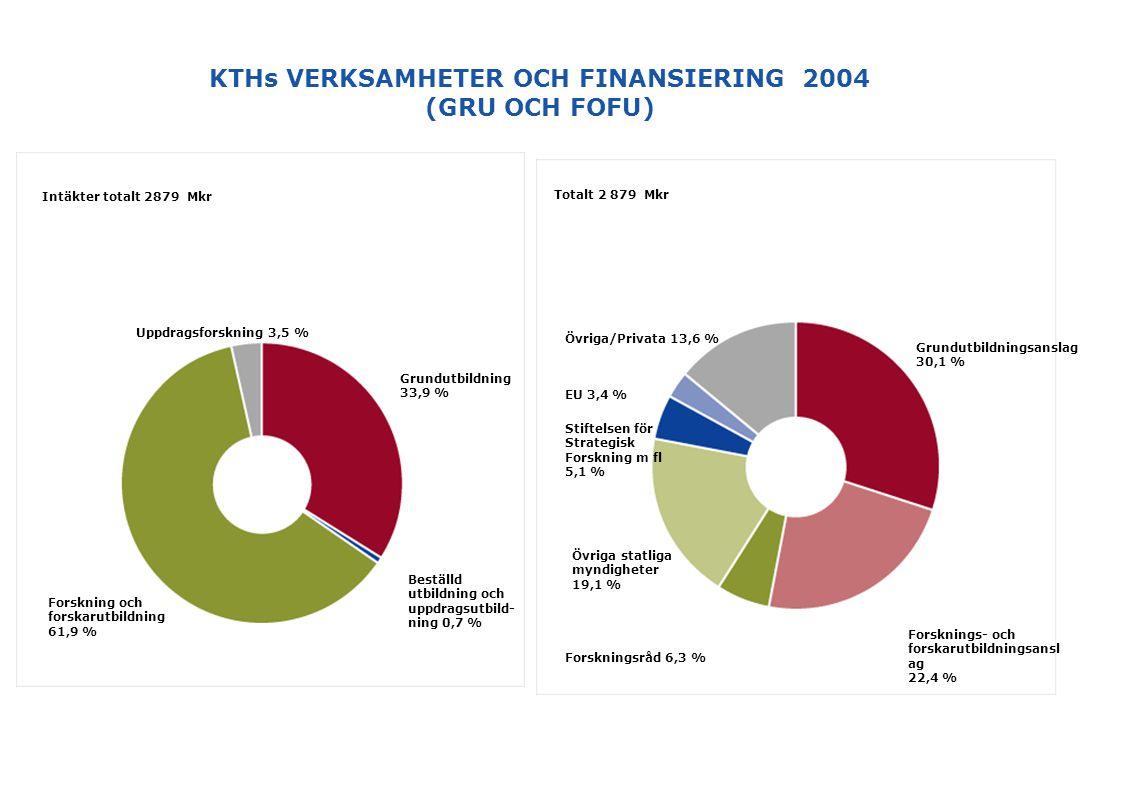 KTHs VERKSAMHETER OCH FINANSIERING 2004 (GRU OCH FOFU) Grundutbildning 33,9 % Intäkter totalt 2879 Mkr Uppdragsforskning 3,5 % Forskning och forskarut