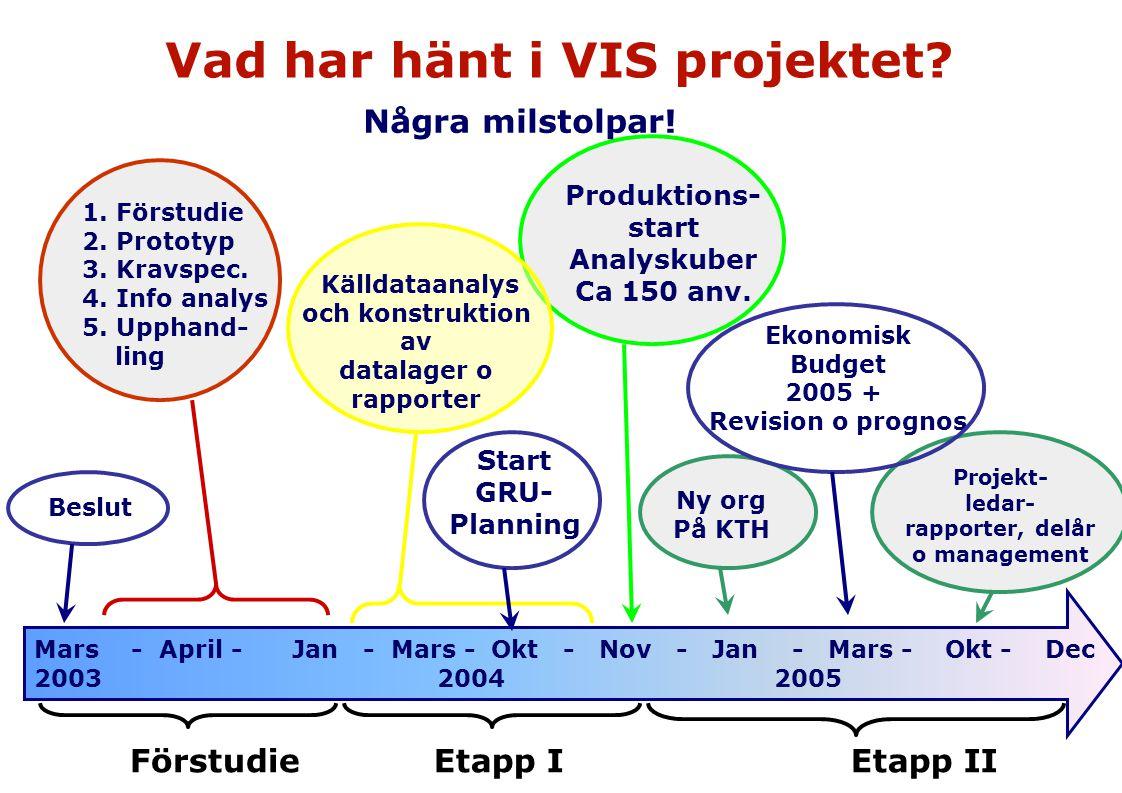 Vad har hänt i VIS projektet? Mars - April - Jan - Mars - Okt - Nov - Jan - Mars - Okt - Dec 2003 2004 2005 Några milstolpar! Beslut 1. Förstudie 2. P