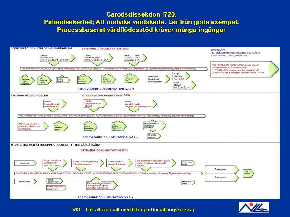 2014-12-14VIS - En praktisk tillämpning av förbättringskunskapBILD 13 Carotisdissektion I720. Patientsäkerhet; Att undvika vårdskada. Lär från goda ex