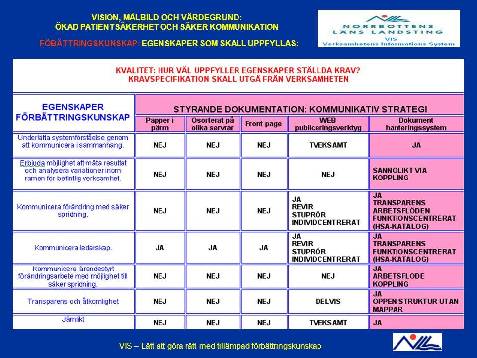 2014-12-14VIS - En praktisk tillämpning av förbättringskunskapBILD 17 VISION, MÅLBILD OCH VÄRDEGRUND: ÖKAD PATIENTSÄKERHET OCH SÄKER KOMMUNIKATION FÖB