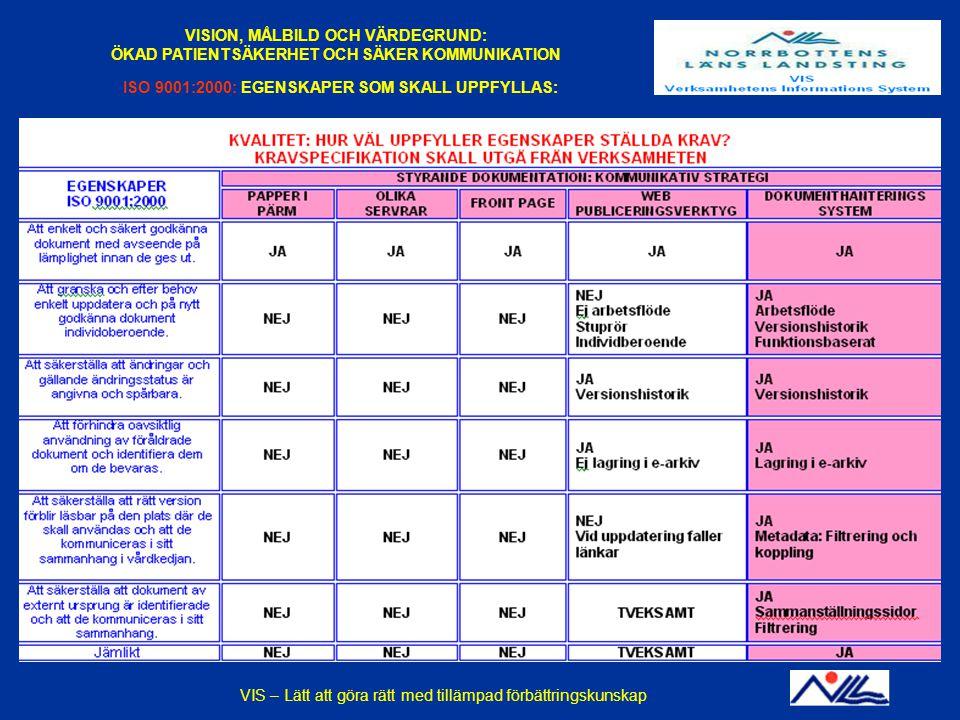 2014-12-14VIS - En praktisk tillämpning av förbättringskunskapBILD 18 VISION, MÅLBILD OCH VÄRDEGRUND: ÖKAD PATIENTSÄKERHET OCH SÄKER KOMMUNIKATION ISO