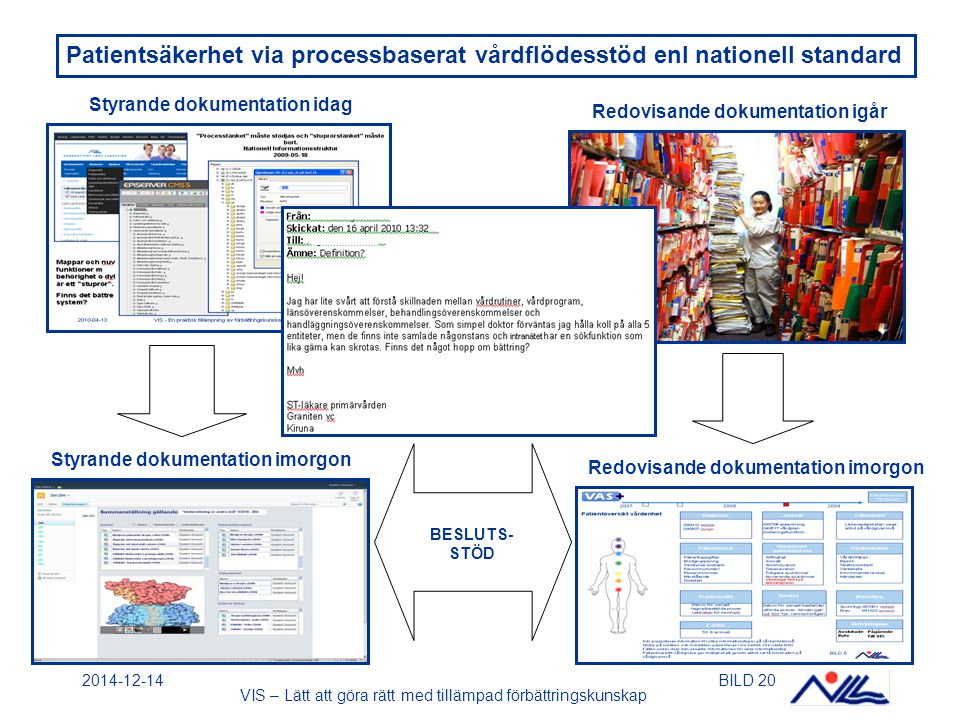 2014-12-14BILD 20 Patientsäkerhet via processbaserat vårdflödesstöd enl nationell standard Redovisande dokumentation igår Styrande dokumentation idag