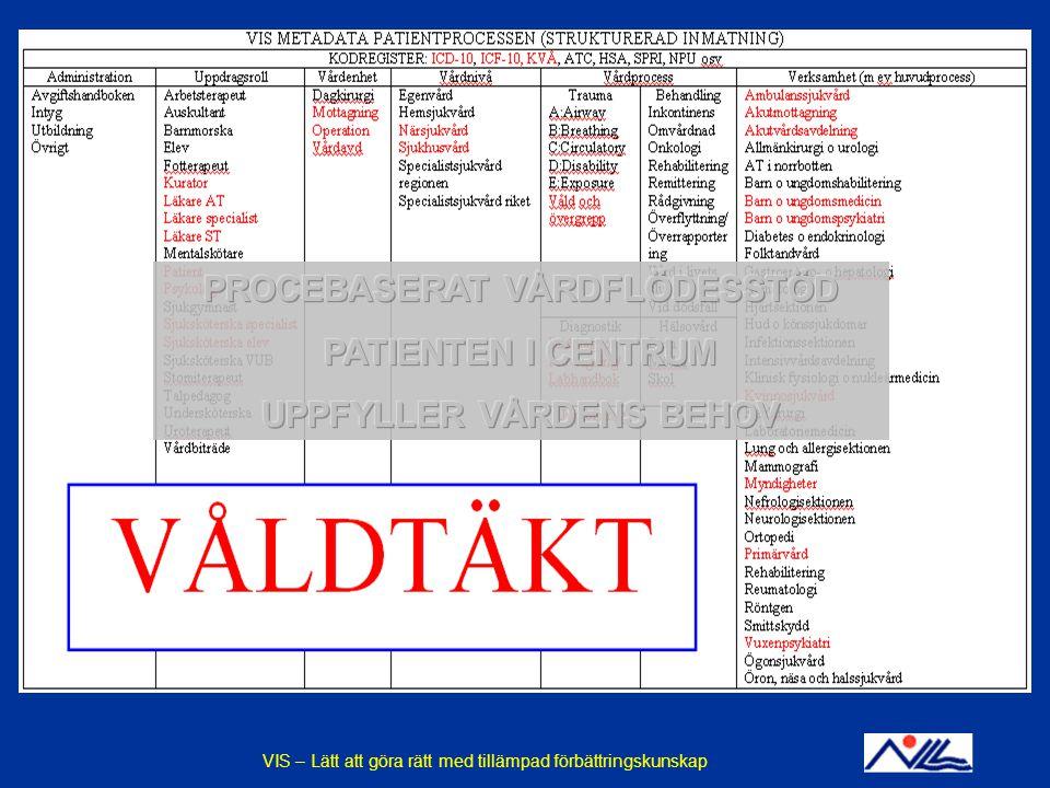 2014-12-14VIS - En praktisk tillämpning av förbättringskunskapBILD 21 VIS – Lätt att göra rätt med tillämpad förbättringskunskap