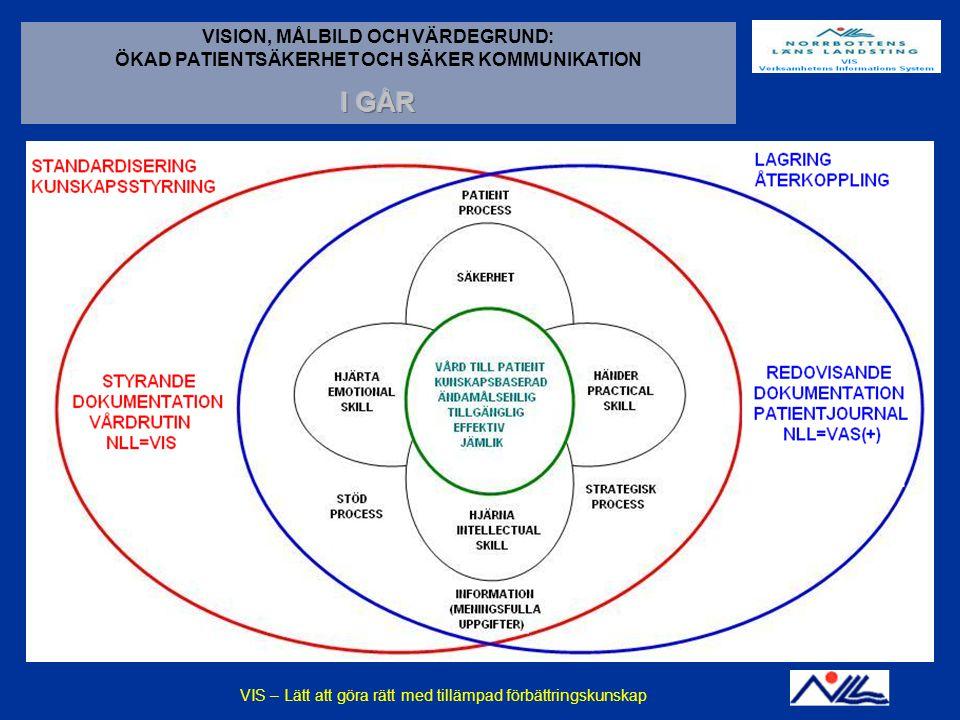 2014-12-14VIS - En praktisk tillämpning av förbättringskunskapBILD 18 VISION, MÅLBILD OCH VÄRDEGRUND: ÖKAD PATIENTSÄKERHET OCH SÄKER KOMMUNIKATION ISO 9001:2000: EGENSKAPER SOM SKALL UPPFYLLAS: VIS – Lätt att göra rätt med tillämpad förbättringskunskap