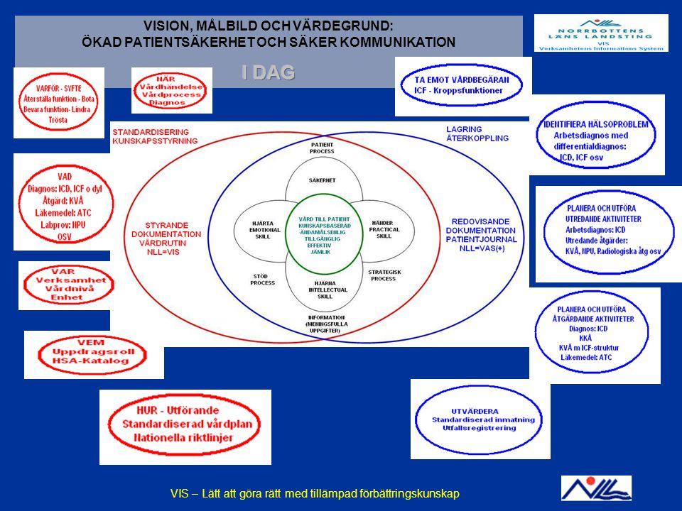 2014-12-14VIS - En praktisk tillämpning av förbättringskunskapBILD 19 VISION, MÅLBILD OCH VÄRDEGRUND: ÖKAD PATIENTSÄKERHET OCH SÄKER KOMMUNIKATION KUNSKAPSSTYRNING: EGENSKAPER SOM SKALL UPPFYLLAS: VIS – Lätt att göra rätt med tillämpad förbättringskunskap