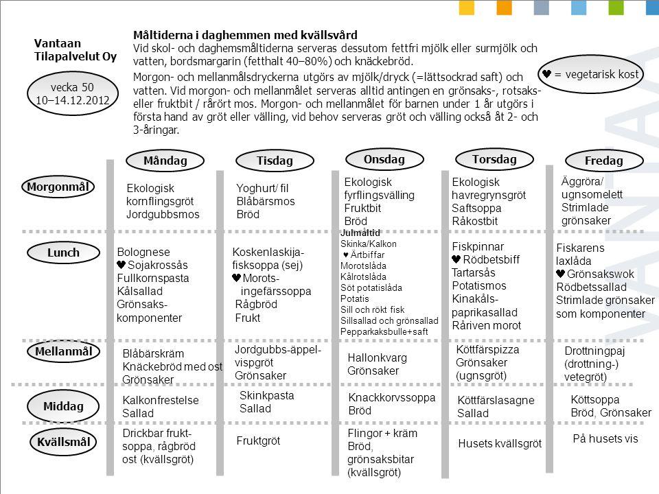Fiskarens laxlåda Grönsakswok Rödbetssallad Strimlade grönsaker som komponenter Köttsoppa Bröd, Grönsaker vecka 50 10–14.12.2012 = vegetarisk kost Mån