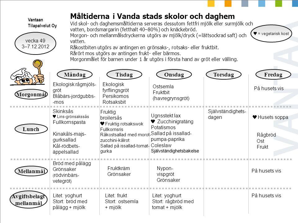 vecka 49 3–7.12.2012 = vegetarisk kost MåndagTisdagOnsdagTorsdagFredag Morgonmål Lunch Mellanmål Ostsemla Fruktbit (havregrynsgröt) Vantaan Tilapalvel