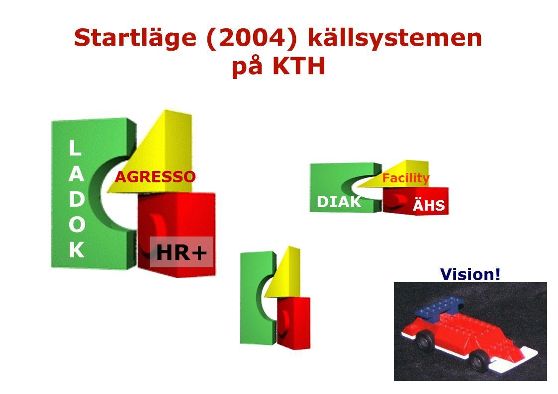 LADOKLADOK AGRESSO HR+ DIAK Facility ÄHS Startläge (2004) källsystemen på KTH Vision!