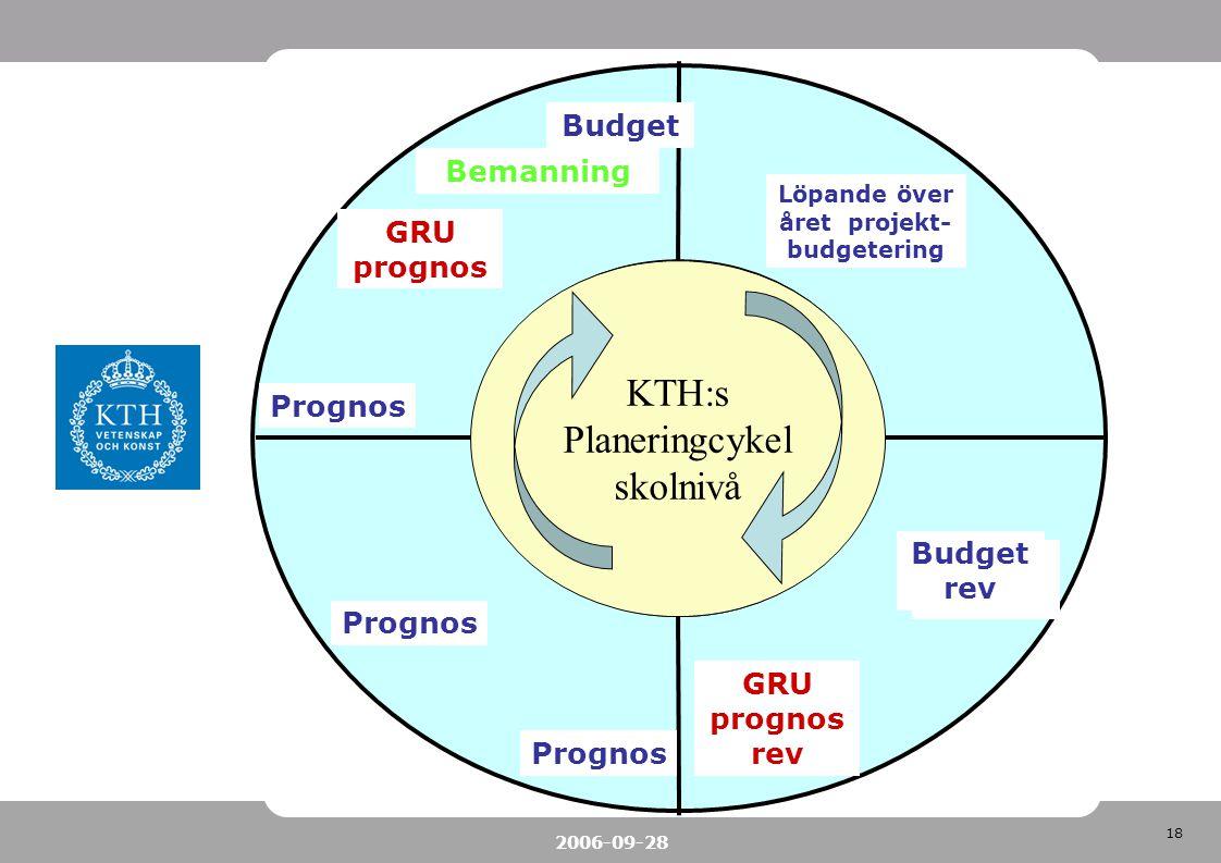 18 2006-09-28 KTH:s planeringcykel KTH:s Planeringcykel skolnivå GRU prognos Budget Bemanning Budget rev Prognos GRU prognos rev Löpande över året pro