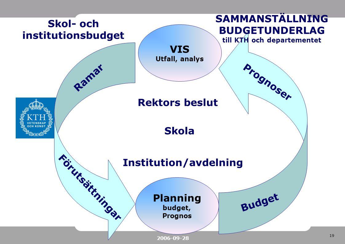 19 2006-09-28 VIS Utfall, analys Rektors beslut Skol- och institutionsbudget Förutsättningar Institution/avdelning SAMMANSTÄLLNING BUDGETUNDERLAG till