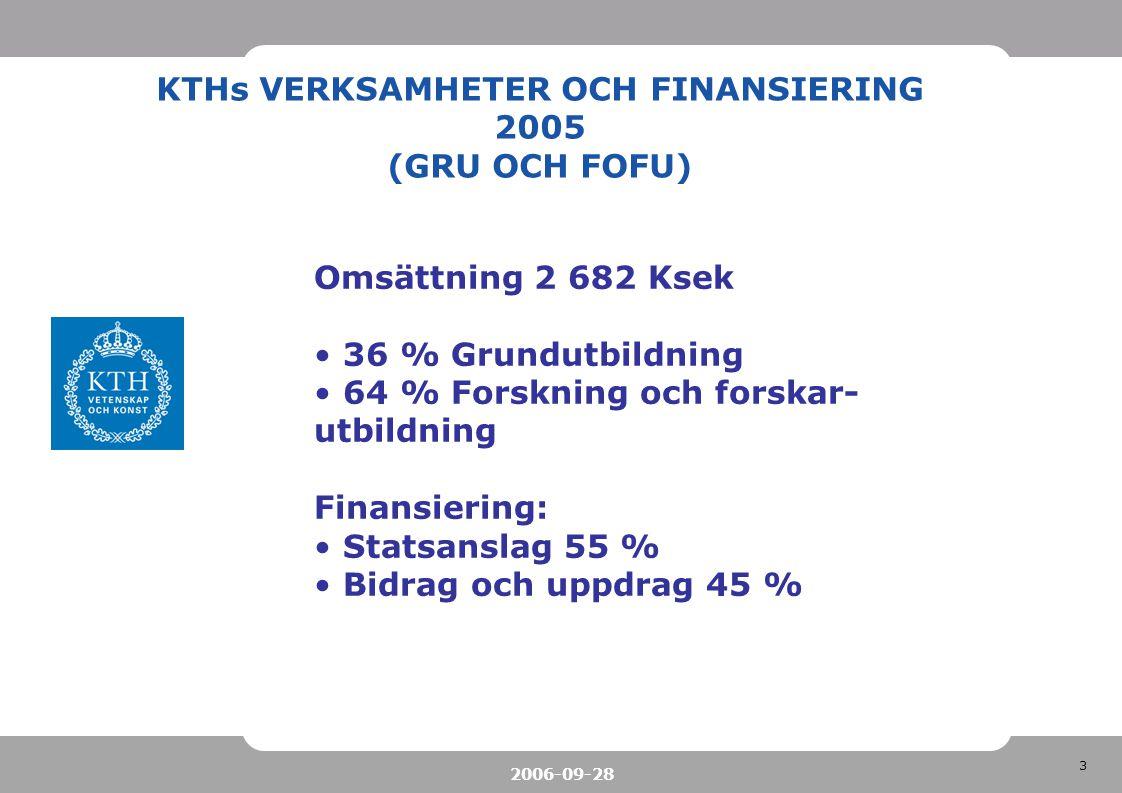 3 2006-09-28 KTHs VERKSAMHETER OCH FINANSIERING 2005 (GRU OCH FOFU) Omsättning 2 682 Ksek 36 % Grundutbildning 64 % Forskning och forskar- utbildning
