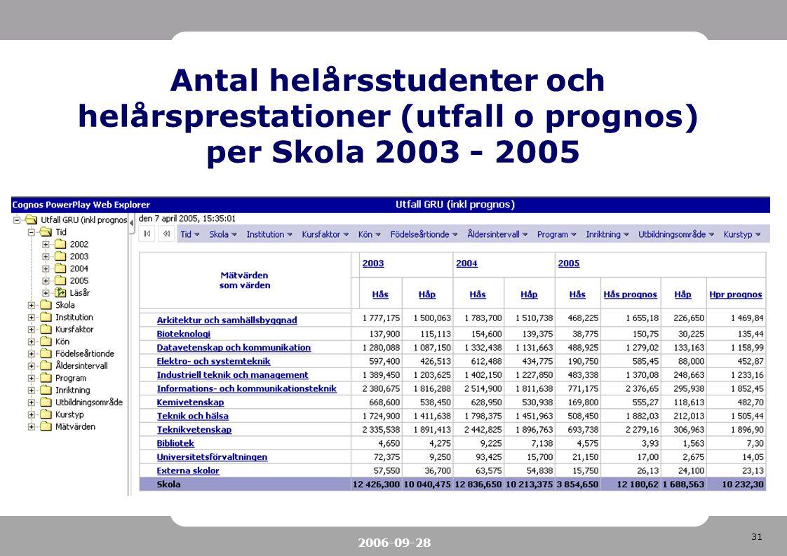 31 2006-09-28 Antal helårsstudenter och helårsprestationer (utfall o prognos) per Skola 2003 - 2005