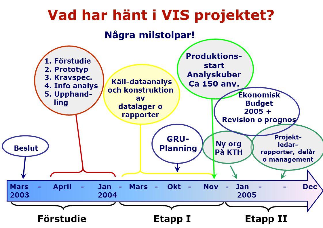 Vad har hänt i VIS projektet? Mars - April - Jan - Mars - Okt - Nov - Jan - - Dec 2003 2004 2005 Några milstolpar! Beslut 1. Förstudie 2. Prototyp 3.