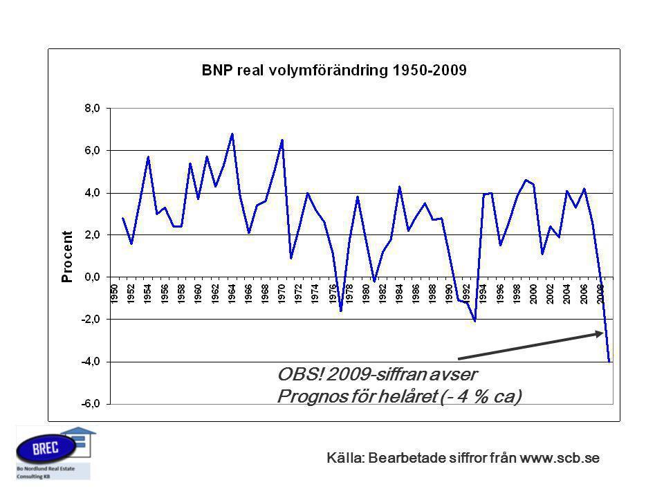 Källa: Bearbetade siffror från www.scb.se OBS! 2009-siffran avser Prognos för helåret (- 4 % ca)