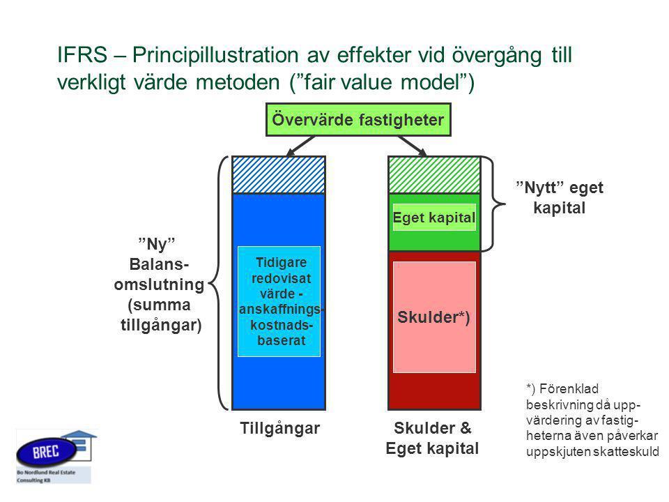 """IFRS – Principillustration av effekter vid övergång till verkligt värde metoden (""""fair value model"""") TillgångarSkulder & Eget kapital Tidigare redovis"""