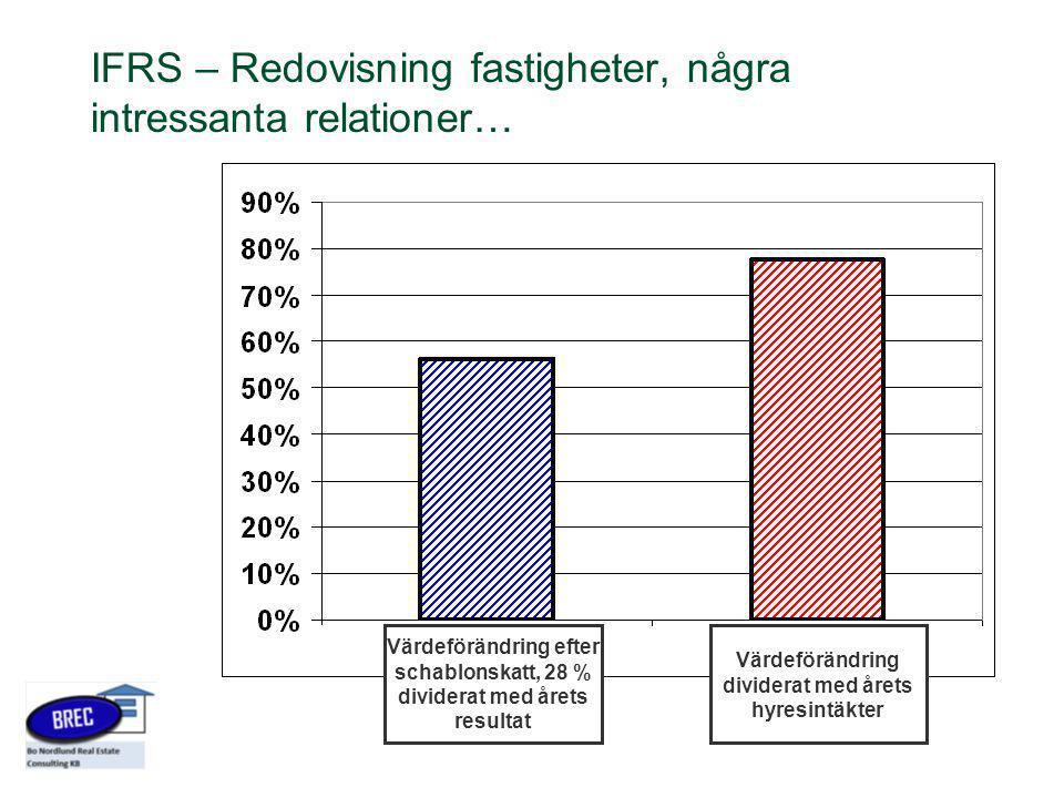 IFRS – Redovisning fastigheter, några intressanta relationer… Värdeförändring efter schablonskatt, 28 % dividerat med årets resultat Värdeförändring d