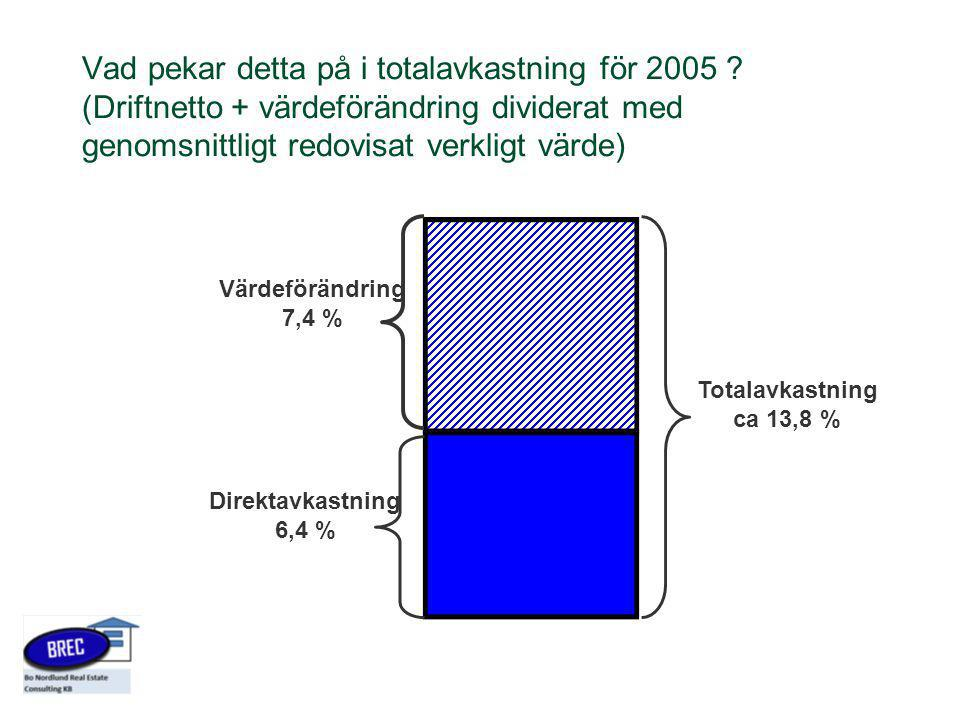 Vad pekar detta på i totalavkastning för 2005 ? (Driftnetto + värdeförändring dividerat med genomsnittligt redovisat verkligt värde) Värdeförändring 7