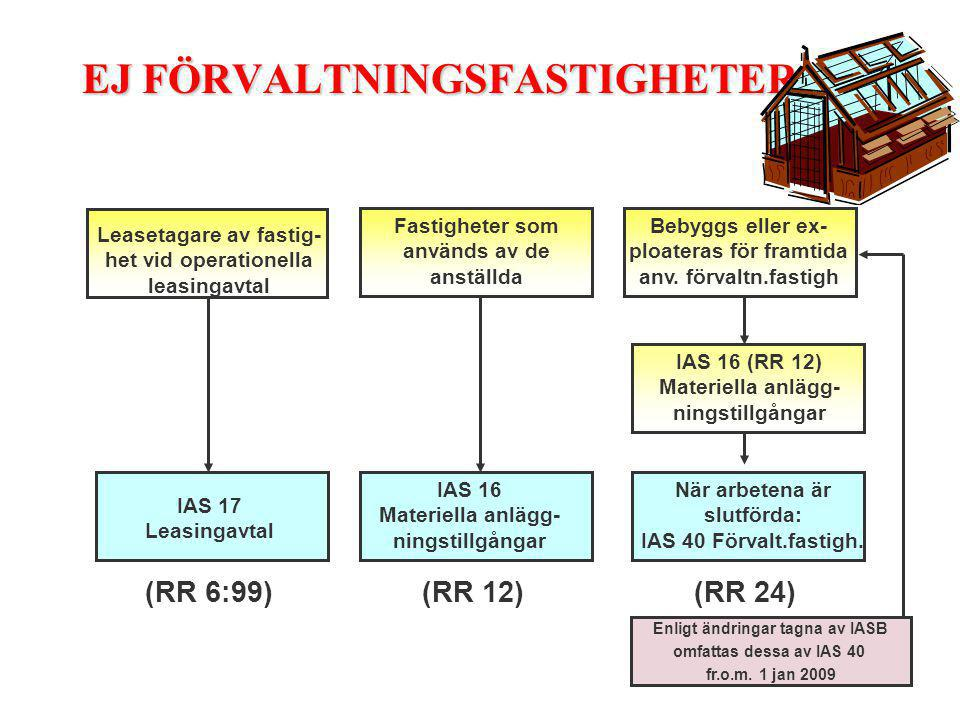 EJ FÖRVALTNINGSFASTIGHETER : Leasetagare av fastig- het vid operationella leasingavtal IAS 17 Leasingavtal Fastigheter som används av de anställda IAS