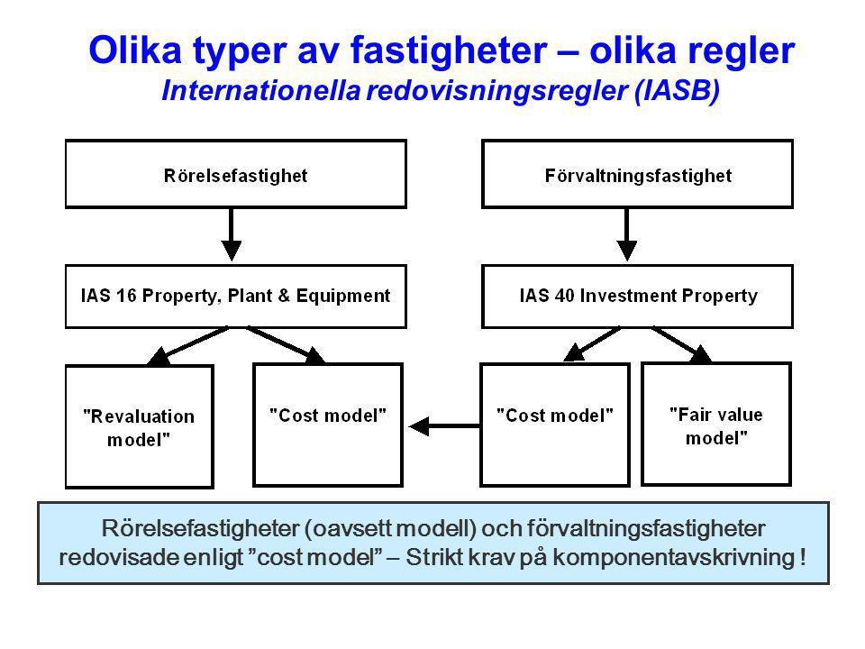 Olika typer av fastigheter – olika regler Internationella redovisningsregler (IASB) Rörelsefastigheter (oavsett modell) och förvaltningsfastigheter re