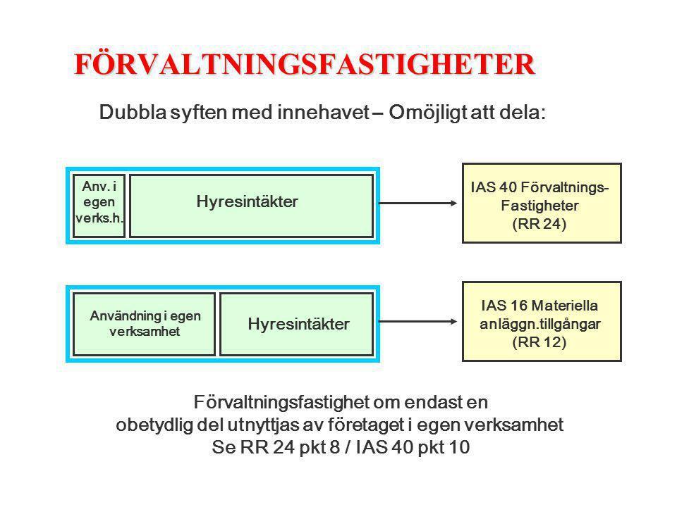 FÖRVALTNINGSFASTIGHETER Dubbla syften med innehavet – Omöjligt att dela: Anv. i egen verks.h. Hyresintäkter Användning i egen verksamhet Hyresintäkter