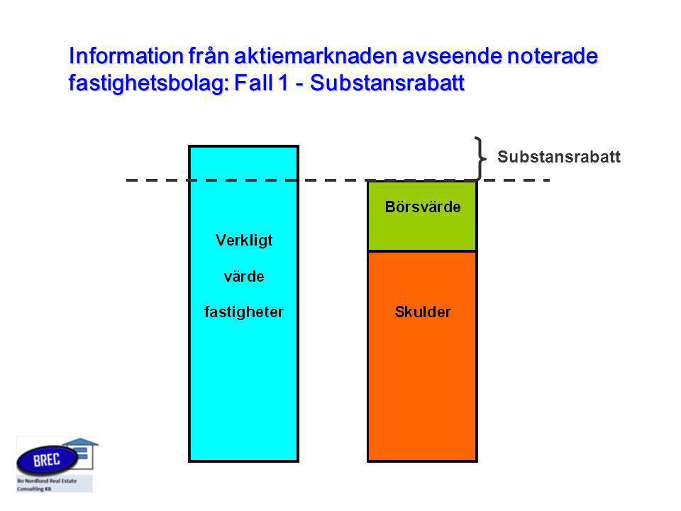 Information från aktiemarknaden avseende noterade fastighetsbolag: Fall 1 - Substansrabatt Substansrabatt