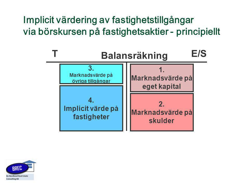 Implicit värdering av fastighetstillgångar via börskursen på fastighetsaktier - principiellt Balansräkning TE/S 1. Marknadsvärde på eget kapital 2. Ma