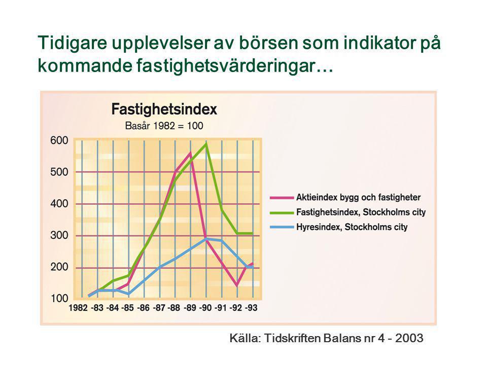 Tidigare upplevelser av börsen som indikator på kommande fastighetsvärderingar… Källa: Tidskriften Balans nr 4 - 2003