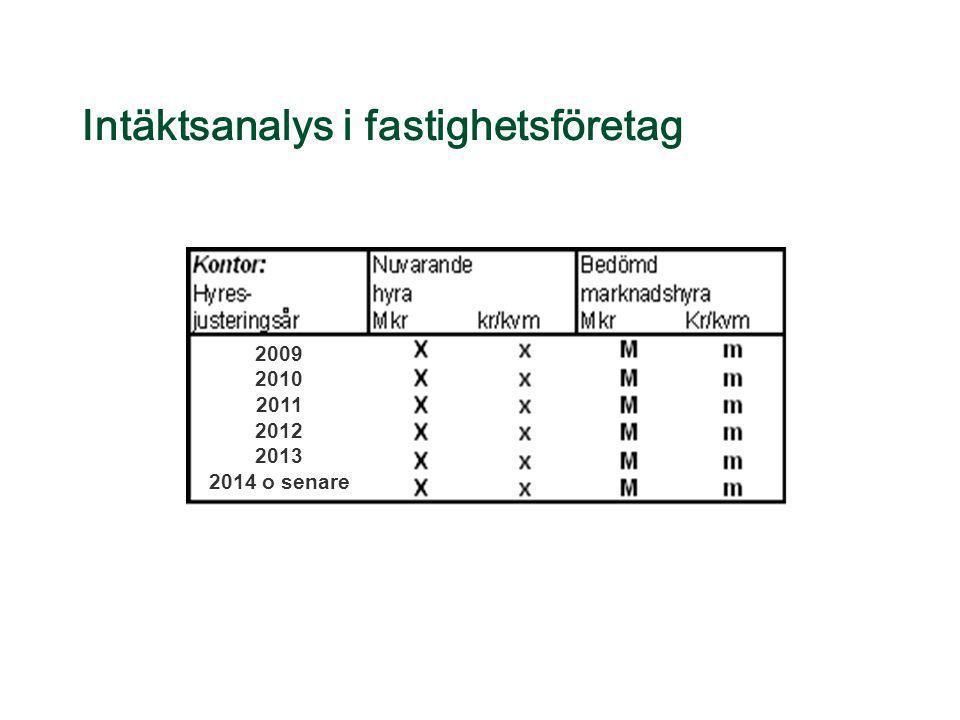 Intäktsanalys i fastighetsföretag 2009 2010 2011 2012 2013 2014 o senare