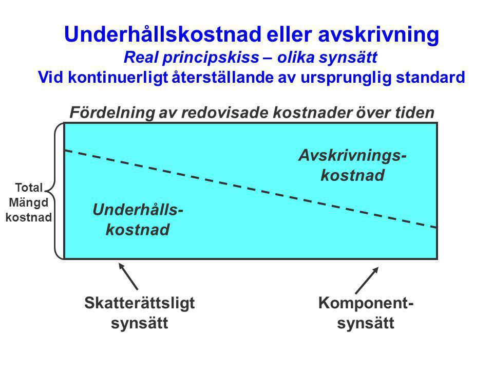 Underhållskostnad eller avskrivning Real principskiss – olika synsätt Vid kontinuerligt återställande av ursprunglig standard Avskrivnings- kostnad Un