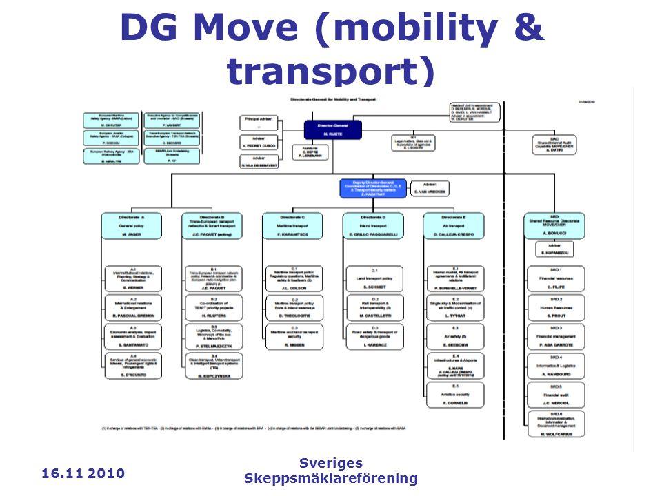 16.11 2010 Sveriges Skeppsmäklareförening DG Move (mobility & transport)