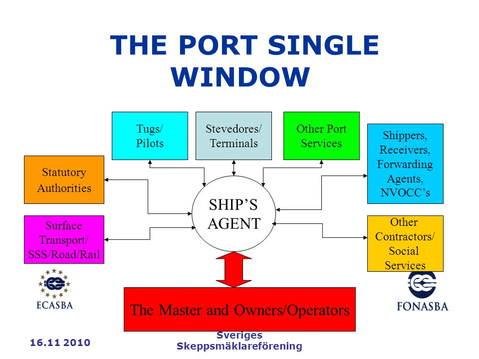 16.11 2010 Sveriges Skeppsmäklareförening THE PORT SINGLE WINDOW SHIP'S AGENT Statutory Authorities Tugs/ Pilots Stevedores/ Terminals Other Port Services Shippers, Receivers, Forwarding Agents, NVOCC's Surface Transport/ SSS/Road/Rail Other Contractors/ Social Services The Master and Owners/Operators