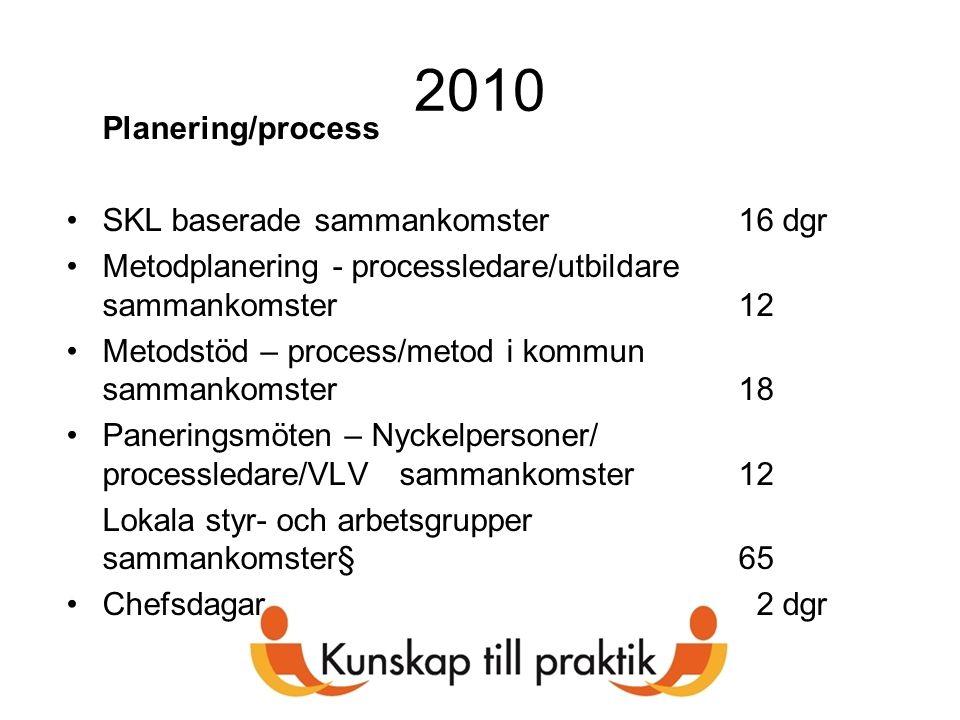 2010 Planering/process SKL baserade sammankomster16 dgr Metodplanering - processledare/utbildare sammankomster12 Metodstöd – process/metod i kommun sa